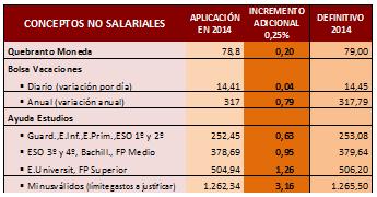 salario en Cajas rurales y cooperativas