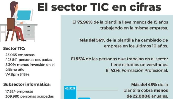 El sector TIC en cifras