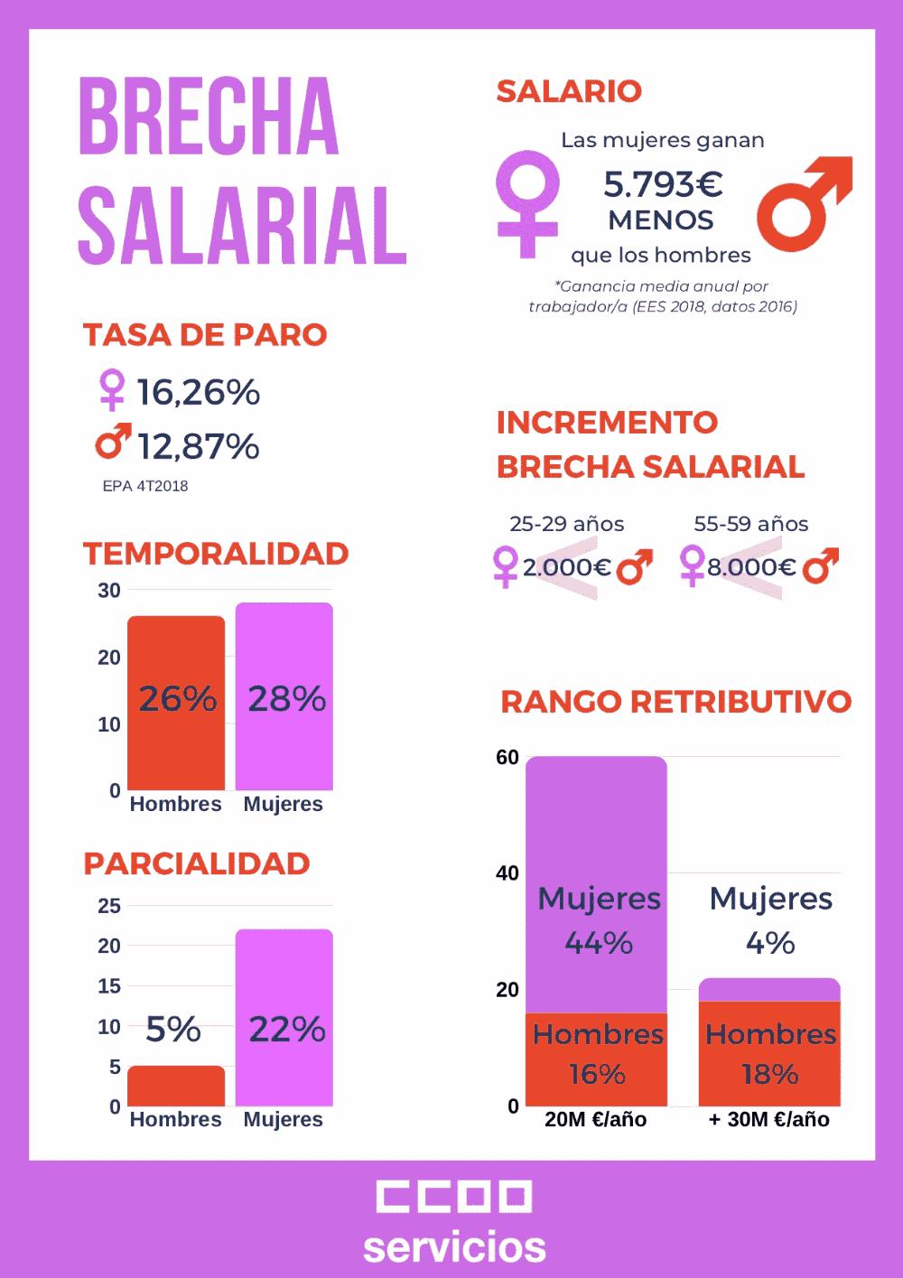 Infograffia Brecha Salarial entre hombres y mujeres