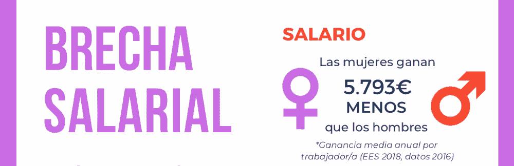 Informe brecha salarial entre hombres y mujeres