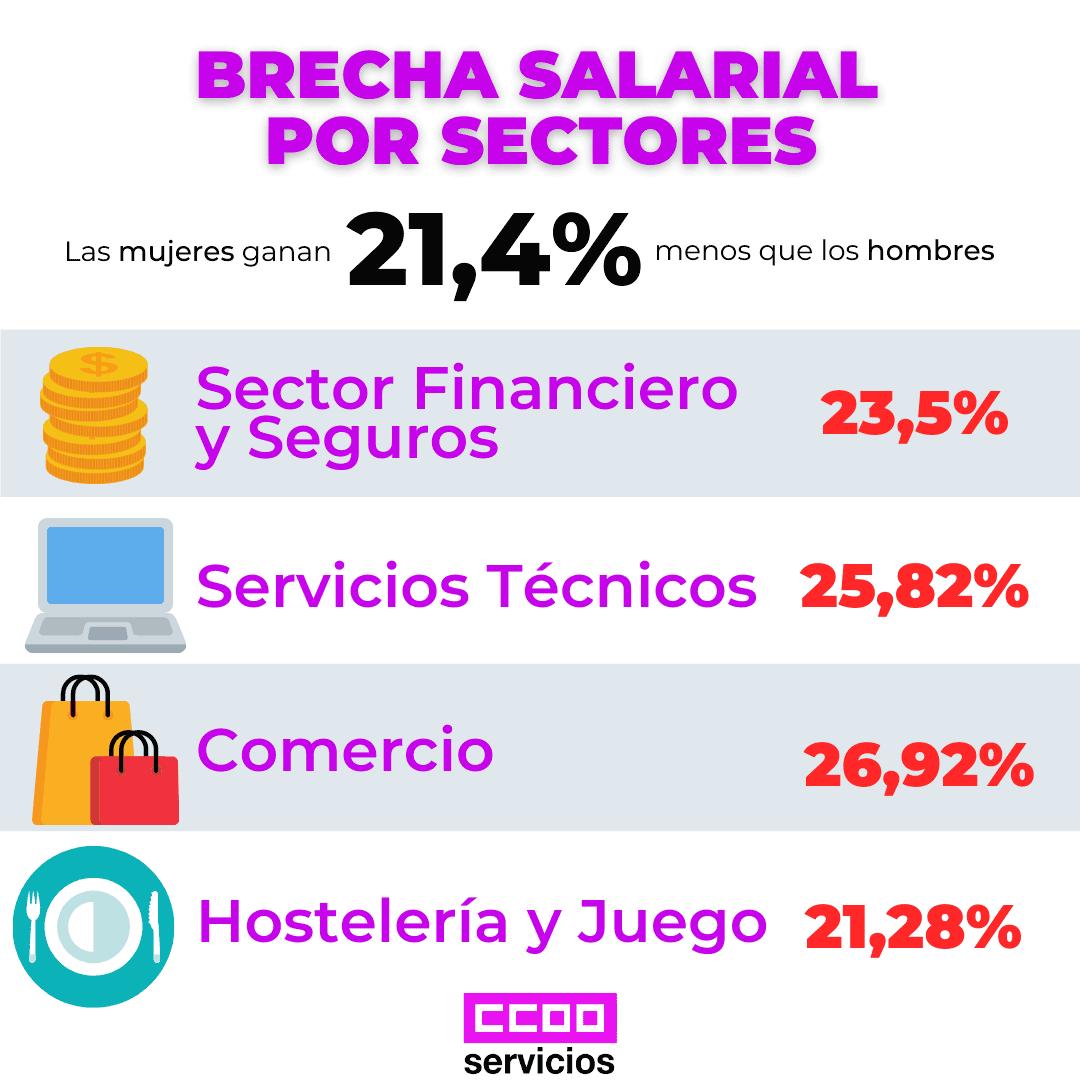 Brecha Salaria sectores