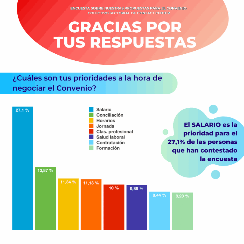 resultados encuesta contact center