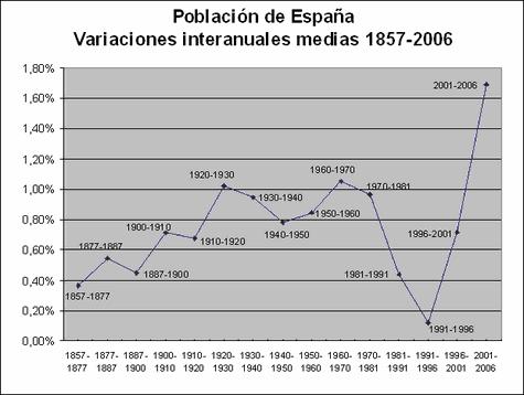 Poblacion española - variaciones