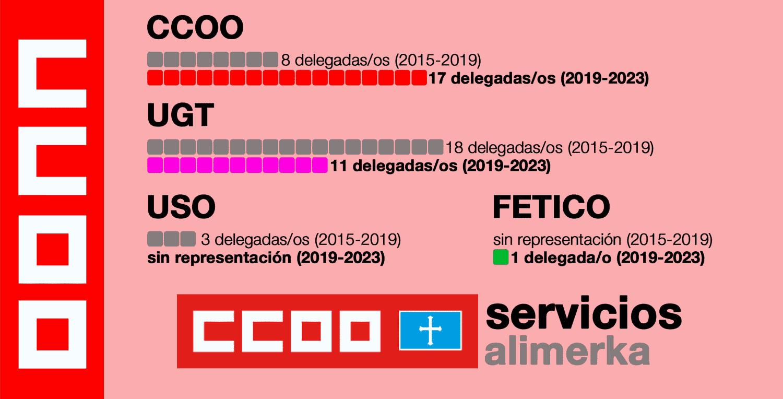Elecciones sindicales Alimerka Asturias