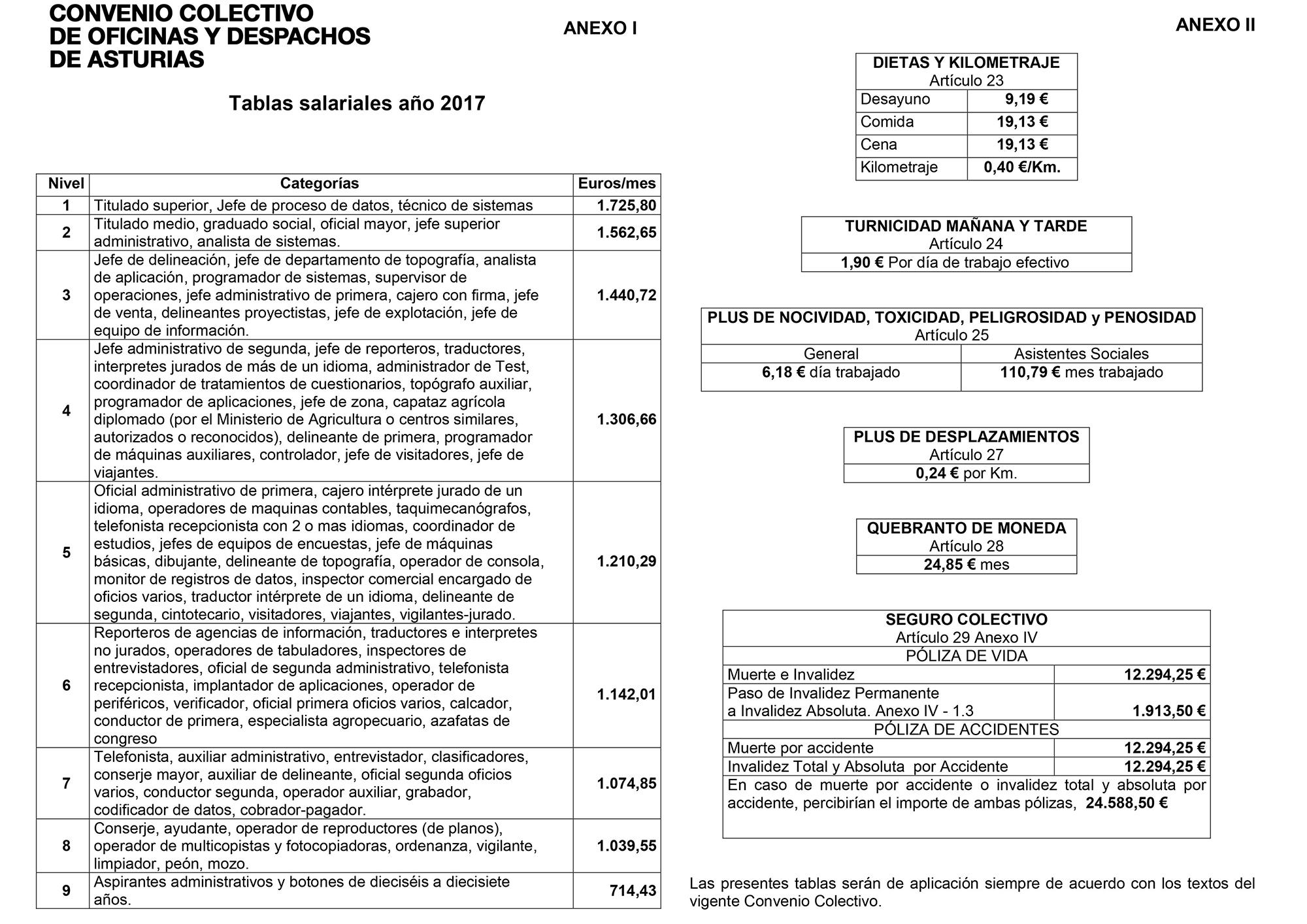 Convenio De Oficinas Y Despachos De Asturias Tabla Salarial 2017