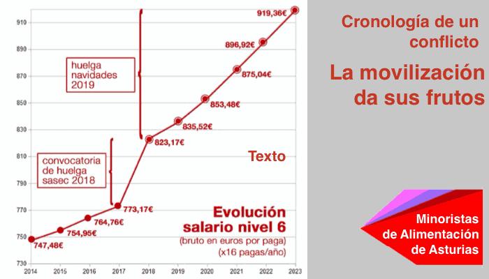 Salarios en Supermercados Asturias