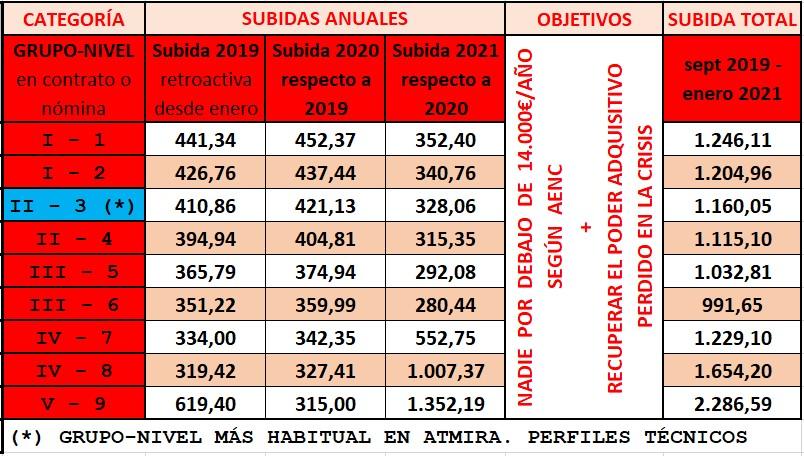 Valores subidas convenio OODD Madrid 2019-2021