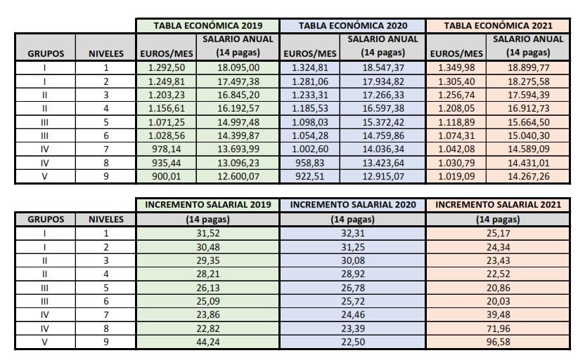 Tablas salariales 2019-2021 Oficinas y Despachos Madrid