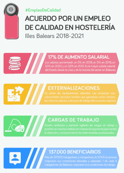 Acuerdo Empleo Hostelería Baleares
