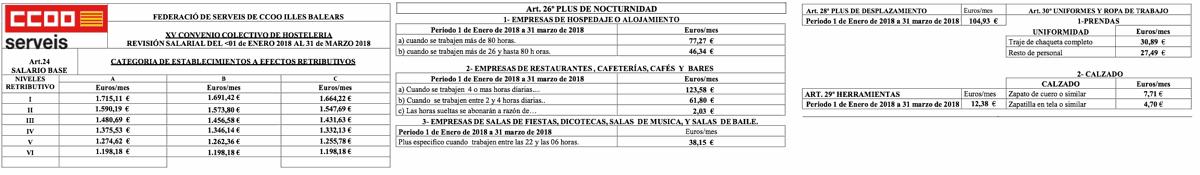 Tabla Salarial Convenio Hostelería Baleares