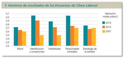Cajamar plantea un ERE y una encuesta de clima laboral