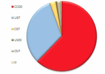Elecciones sindicales Cajamar