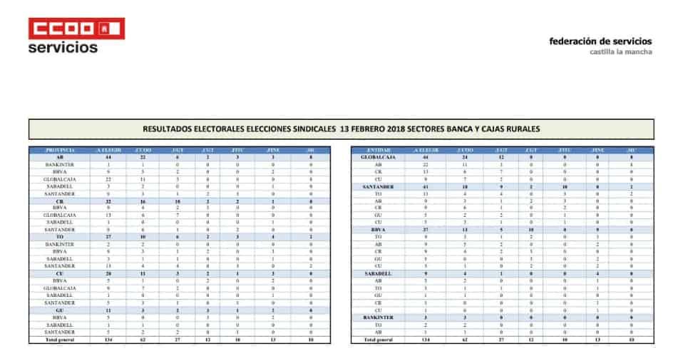 Tablas elecciones sindicale s . Castilla la manccha