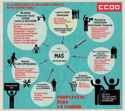 Propuestas CCOO elecciones sindicales