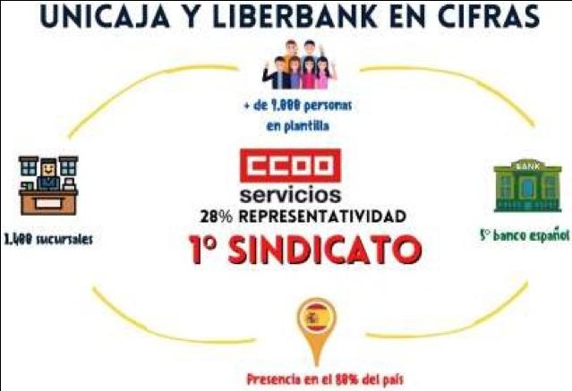 gráfico con las cifras de Unicaja y liberbank