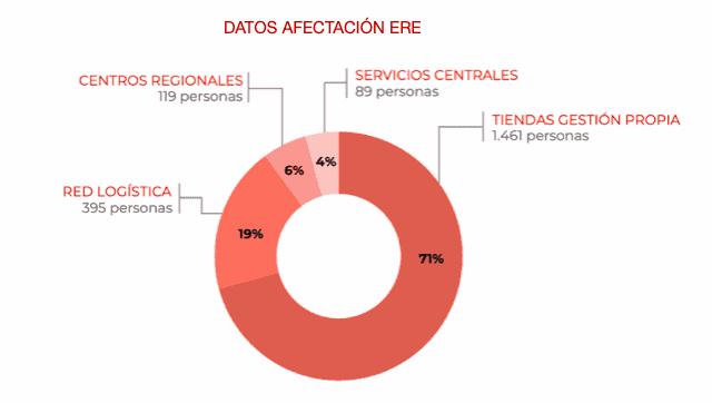 Datos afectación ERE de DIA