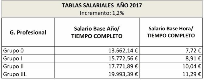 tablas salariales primark
