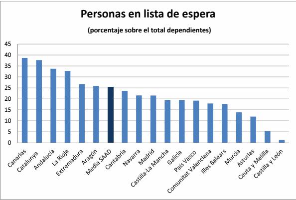 Grafico lista espera dependencia