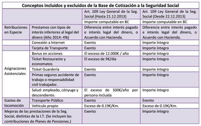 Tabla Cotizaciones Seg.Soc.
