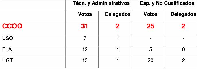 Resultado elecciones Makro Euskadi