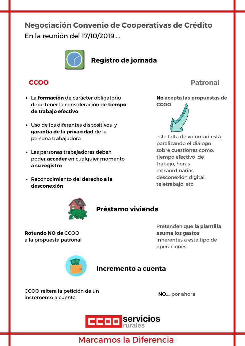 Negociación Convenio Cooperativas de crédito. Infografía