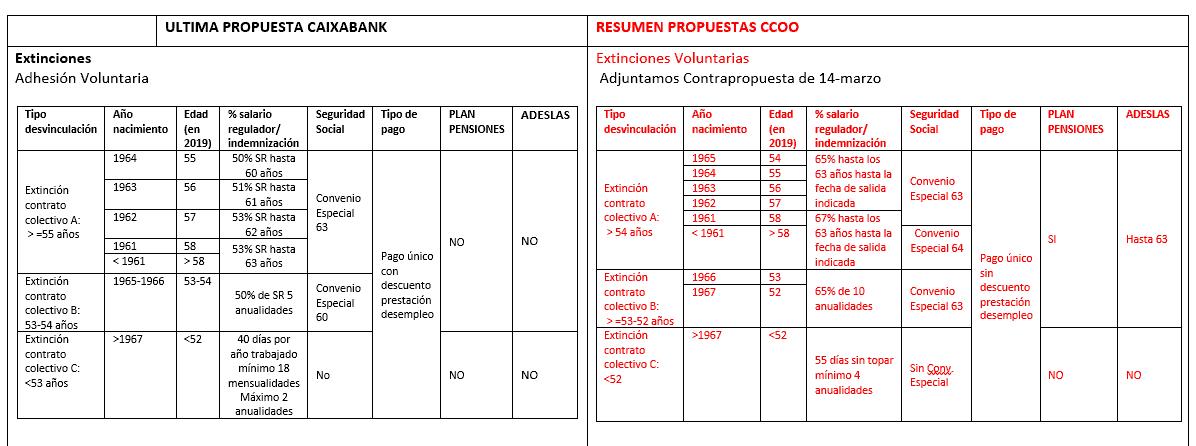 Propuesta CCOO Caixabank