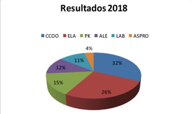 datos elecciones