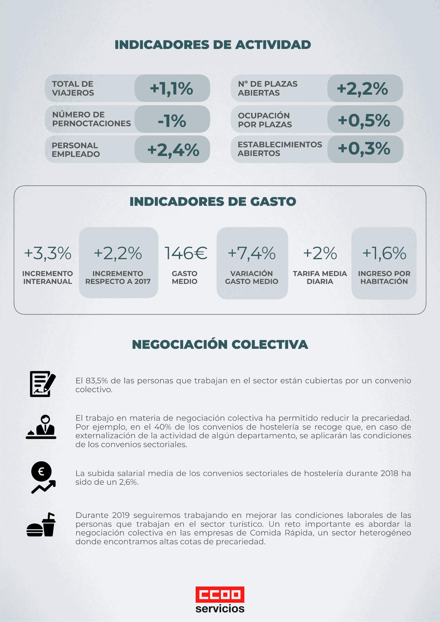 Infografia indicadores turisticos españoles
