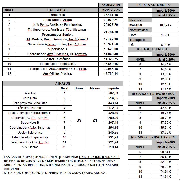 Tabla economica 2016 oficinas y despachos madrid tabla for Convenio oficinas madrid 2017