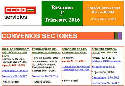 Resumen ·r trimestre 2016 CCOO La Rioja