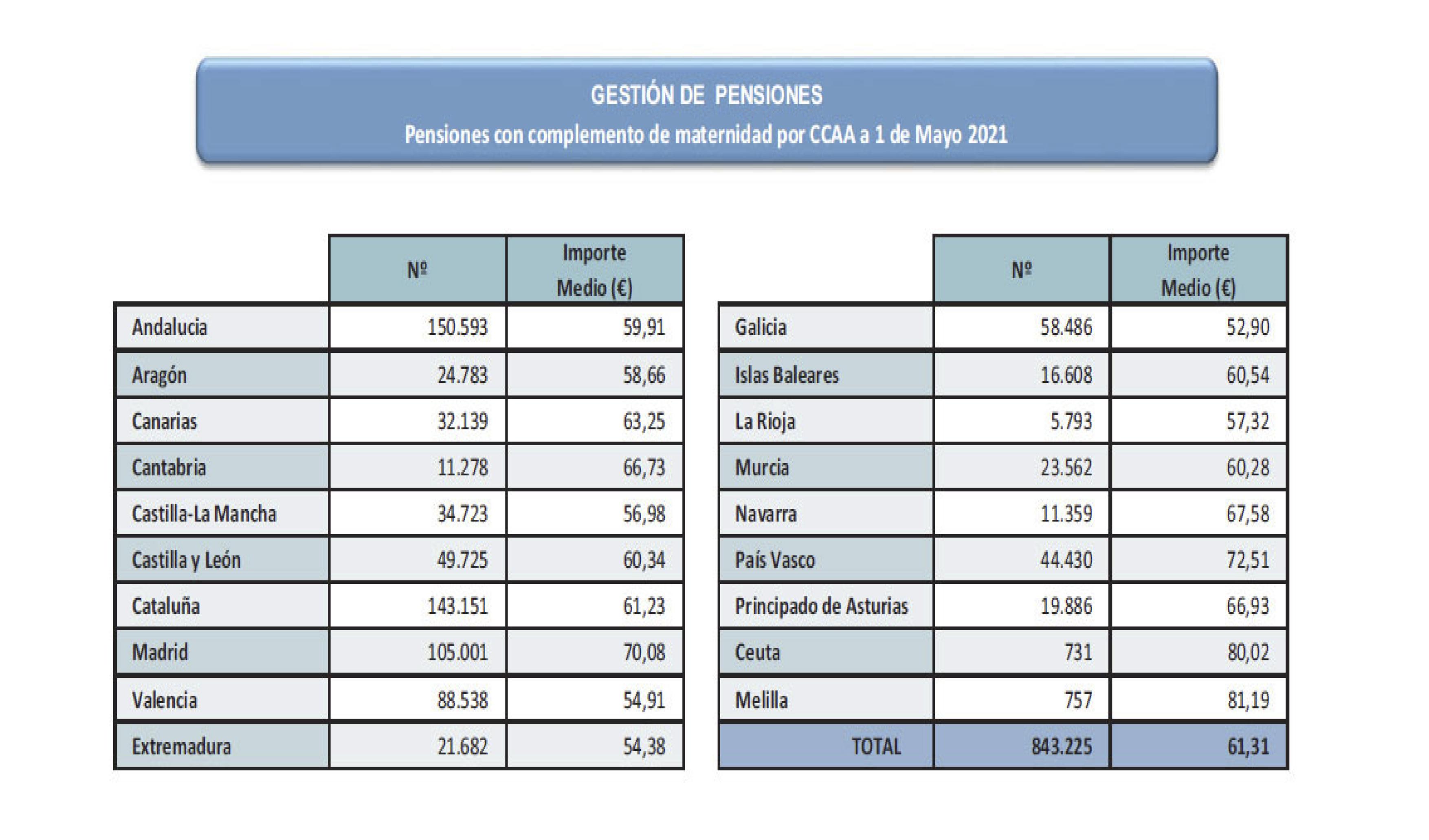 Pensiones con complemento de maternidad por CCAA