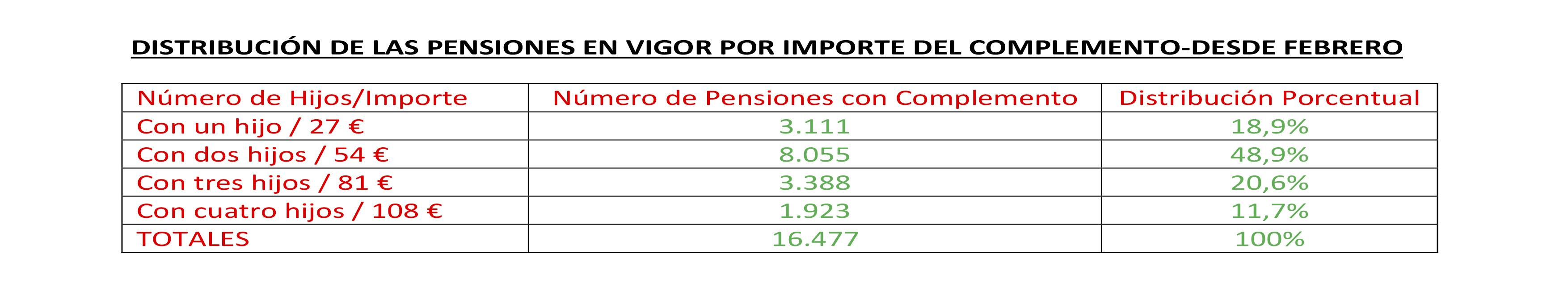 complemento pensiones por numero de hijos