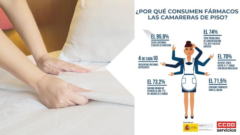 Salud laboral camareras de pisos
