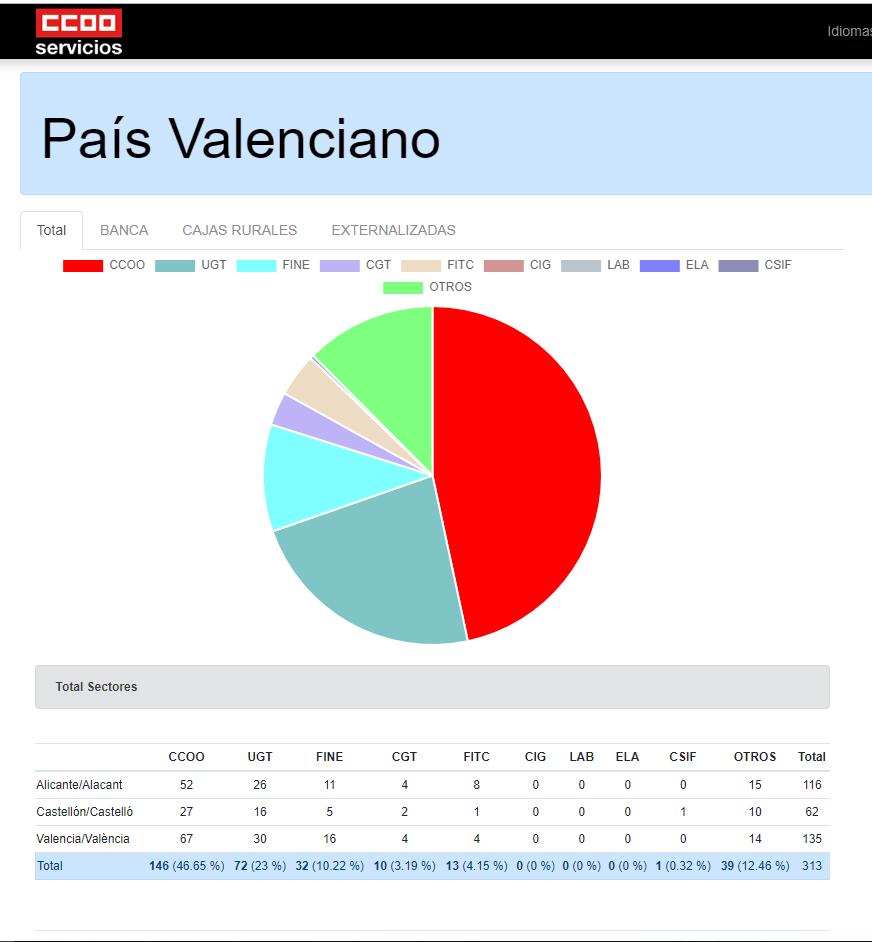 Resultado Elecciones Banca y cajas Rurales 2019