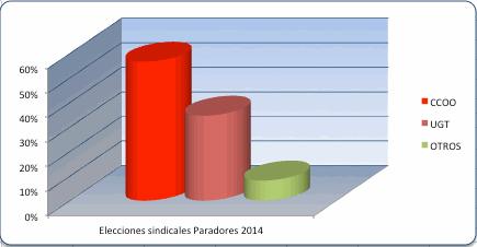 Elecciones sindicales en Paradores