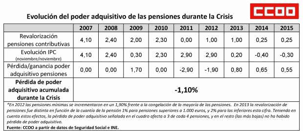Cuadro Revalorización pensiones