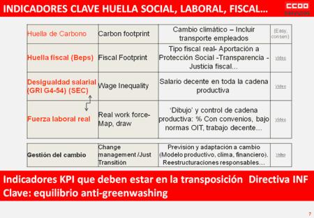 Huella social, laboral, fiscal. RSE