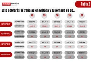 Tablas salariales 2020 Supersol