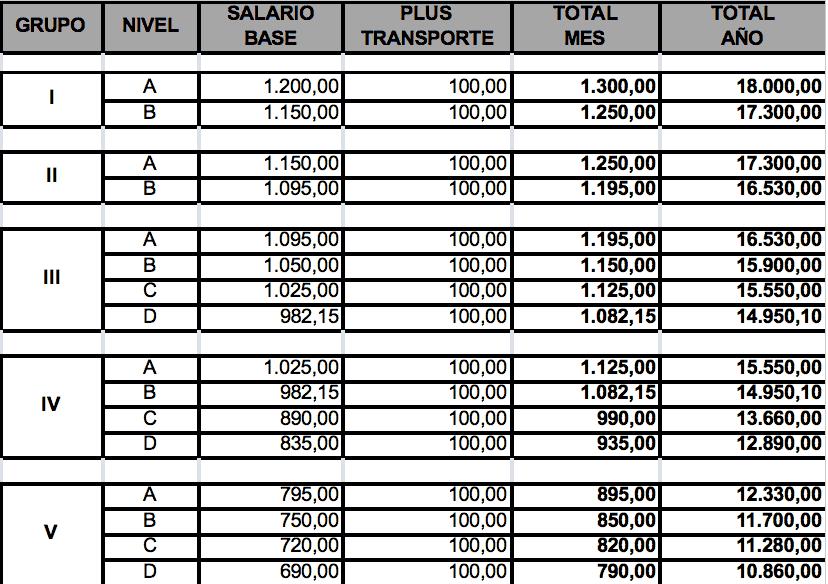 Convenio colectivo y tablas salariales hosteleria for Convenio oficinas y despachos tenerife