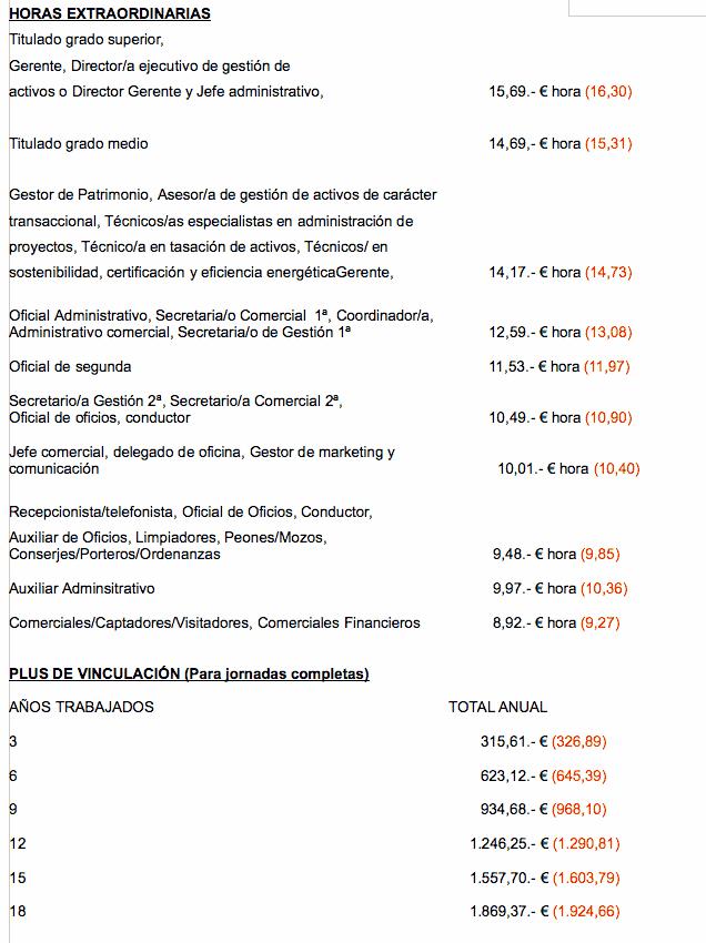 Tablas salariales Inmobiliarias 2