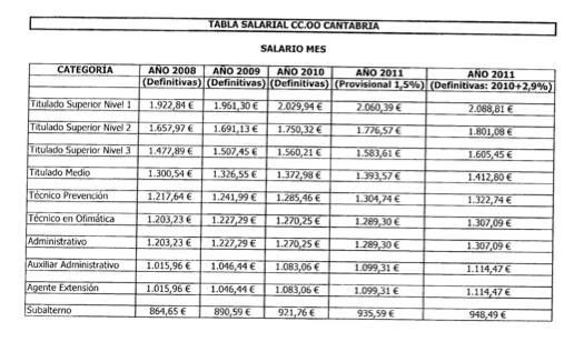 Tabla salarial oficinas y despachos tenerife 2016 tabla for Convenio oficinas y despachos 2017 valencia