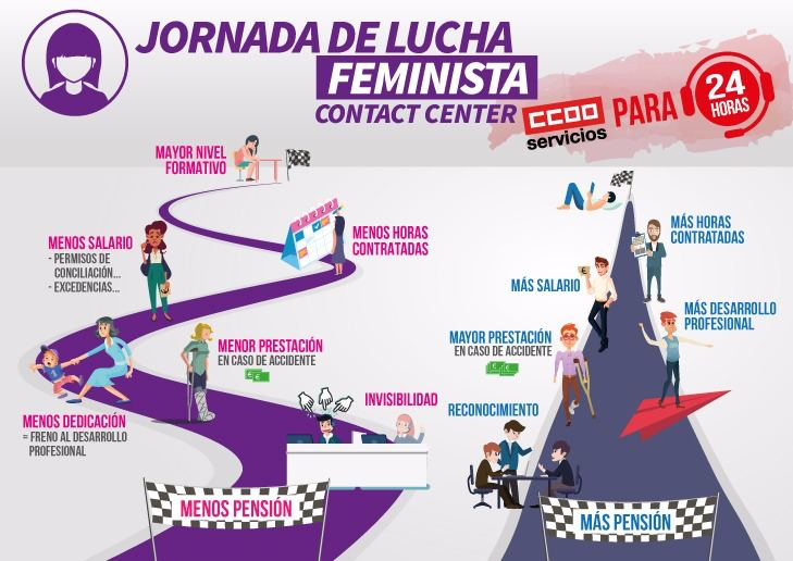 Huelga contact center 8 marzo