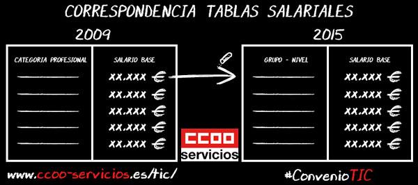 Correspondencia tablas salariales
