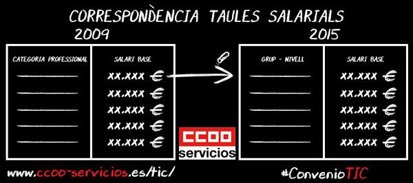 Correspondència taules salarials