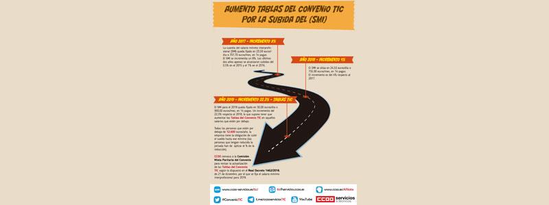 Aumento de las tablas salariales del convenio XVII TIC por la subida del SMI