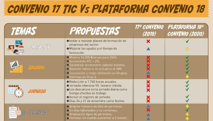 Comparativa Convenio TIC