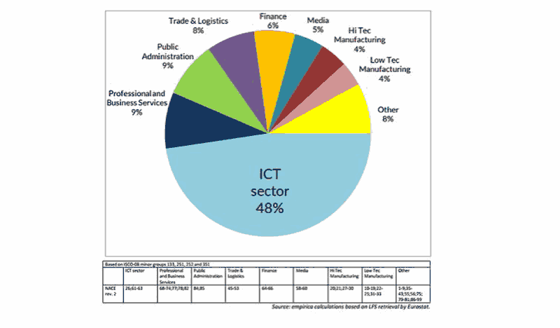 Sector TIC en Europa