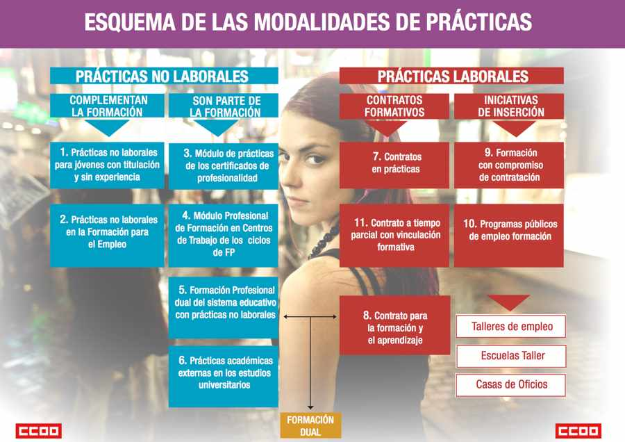 Aprendices y becarios. Triptico CCOO
