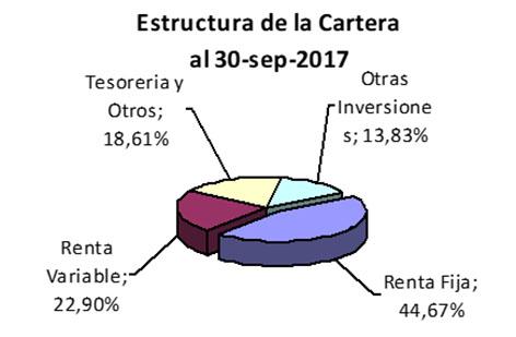 Estructura de la Cartera